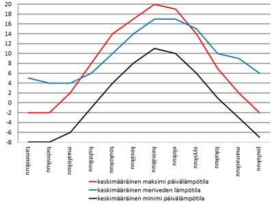 Norja Oslo sää - keskimääräiset lämpötilat