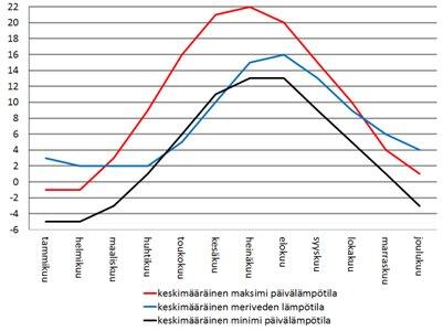 Ruotsi Tukholma sää - keskimääräiset lämpötilat