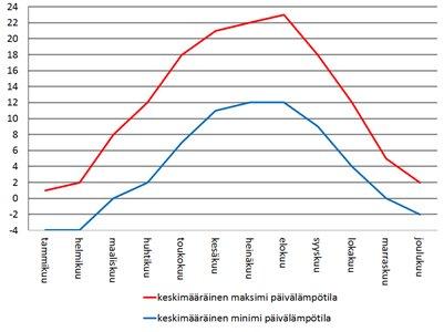 Tsekki Praha sää - keskimääräiset lämpötilat