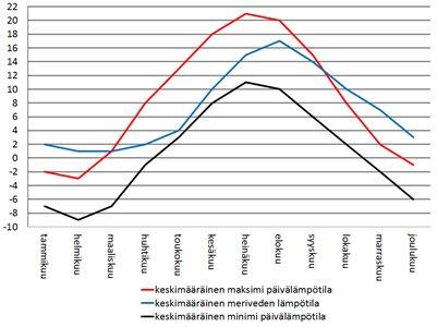 Viro Tallinna sää - keskimääräiset lämpötilat